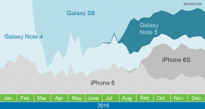 Relative interest in 2015 among shoppers for flagship smartphones from Samsung and Apple.(Source: pricena.com).