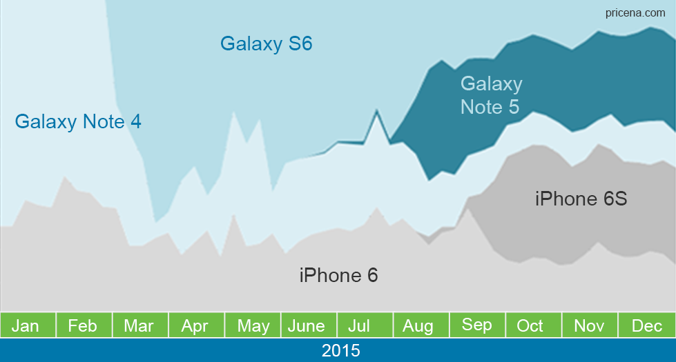 Is the iPhone 6S eating away off of Samsung's flagship smartphones?